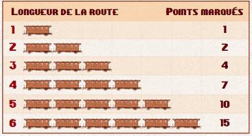 decompte-points-aventuiers-du-rail